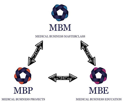 Medical Business Stroomschema